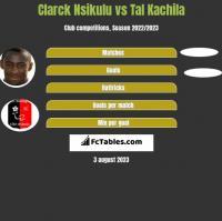 Clarck Nsikulu vs Tal Kachila h2h player stats
