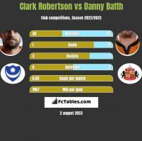 Clark Robertson vs Danny Batth h2h player stats