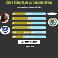 Clark Robertson vs Dominic Hyam h2h player stats