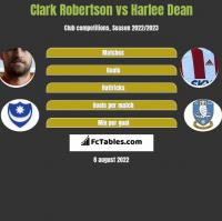 Clark Robertson vs Harlee Dean h2h player stats