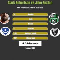 Clark Robertson vs Jake Buxton h2h player stats