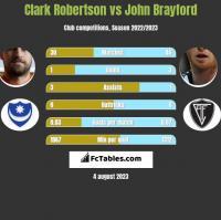 Clark Robertson vs John Brayford h2h player stats