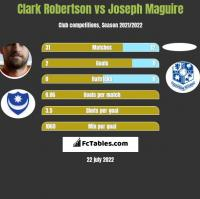 Clark Robertson vs Joseph Maguire h2h player stats