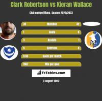 Clark Robertson vs Kieran Wallace h2h player stats