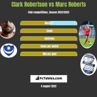 Clark Robertson vs Marc Roberts h2h player stats