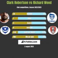 Clark Robertson vs Richard Wood h2h player stats