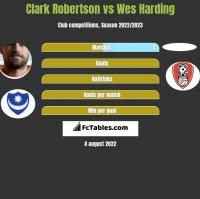 Clark Robertson vs Wes Harding h2h player stats