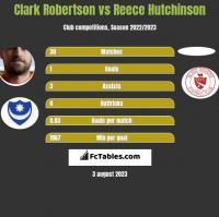 Clark Robertson vs Reece Hutchinson h2h player stats