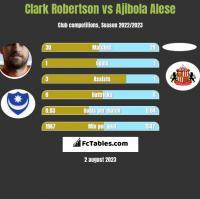 Clark Robertson vs Ajibola Alese h2h player stats