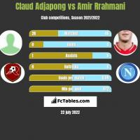 Claud Adjapong vs Amir Rrahmani h2h player stats