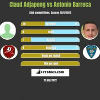 Claud Adjapong vs Antonio Barreca h2h player stats