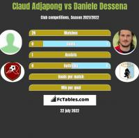 Claud Adjapong vs Daniele Dessena h2h player stats