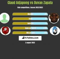 Claud Adjapong vs Duvan Zapata h2h player stats