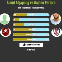 Claud Adjapong vs Gaston Pereiro h2h player stats