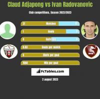 Claud Adjapong vs Ivan Radovanovic h2h player stats