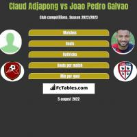 Claud Adjapong vs Joao Pedro Galvao h2h player stats