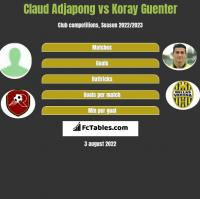 Claud Adjapong vs Koray Guenter h2h player stats