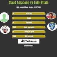 Claud Adjapong vs Luigi Vitale h2h player stats