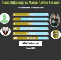 Claud Adjapong vs Marco Davide Faraoni h2h player stats