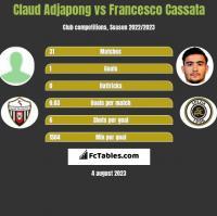 Claud Adjapong vs Francesco Cassata h2h player stats