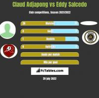 Claud Adjapong vs Eddy Salcedo h2h player stats