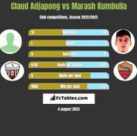 Claud Adjapong vs Marash Kumbulla h2h player stats