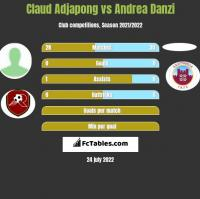 Claud Adjapong vs Andrea Danzi h2h player stats