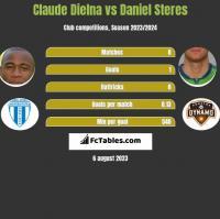 Claude Dielna vs Daniel Steres h2h player stats