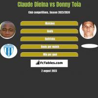 Claude Dielna vs Donny Toia h2h player stats