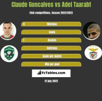 Claude Goncalves vs Adel Taarabt h2h player stats
