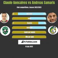 Claude Goncalves vs Andreas Samaris h2h player stats