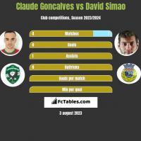 Claude Goncalves vs David Simao h2h player stats