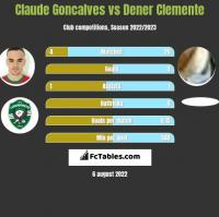 Claude Goncalves vs Dener Clemente h2h player stats