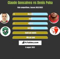 Claude Goncalves vs Denis Poha h2h player stats