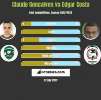 Claude Goncalves vs Edgar Costa h2h player stats