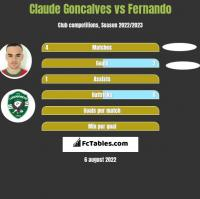 Claude Goncalves vs Fernando h2h player stats