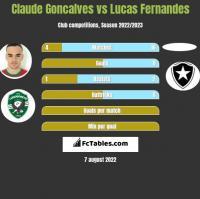 Claude Goncalves vs Lucas Fernandes h2h player stats