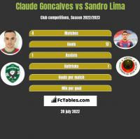 Claude Goncalves vs Sandro Lima h2h player stats