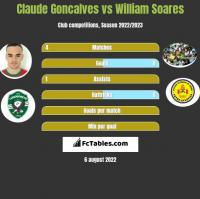 Claude Goncalves vs William Soares h2h player stats