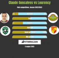 Claude Goncalves vs Lourency h2h player stats