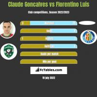 Claude Goncalves vs Florentino Luis h2h player stats