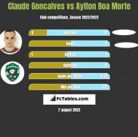 Claude Goncalves vs Aylton Boa Morte h2h player stats