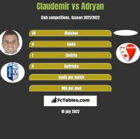 Claudemir vs Adryan h2h player stats