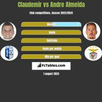 Claudemir vs Andre Almeida h2h player stats
