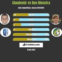 Claudemir vs Ben Rienstra h2h player stats