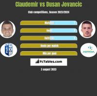 Claudemir vs Dusan Jovancic h2h player stats