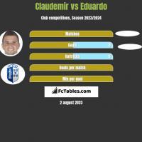 Claudemir vs Eduardo h2h player stats