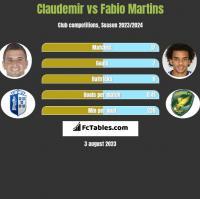Claudemir vs Fabio Martins h2h player stats