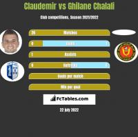 Claudemir vs Ghilane Chalali h2h player stats