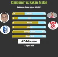 Claudemir vs Hakan Arslan h2h player stats
